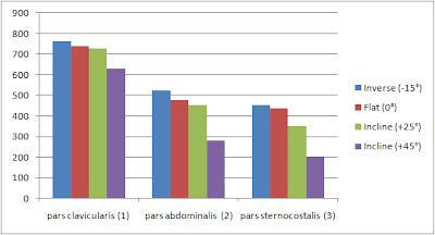 Mesure EMG des différents muscles des pectoraux