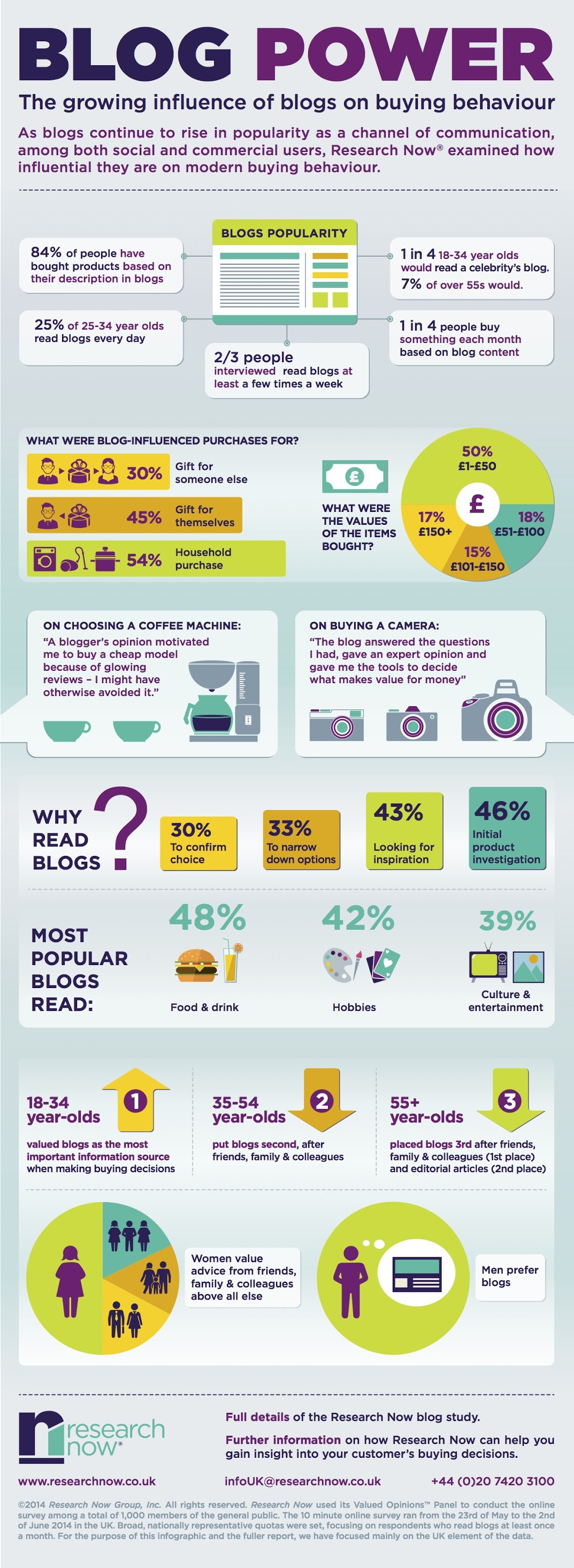 Power of Content Marketing: The Growing Influence Of Blogs On Buying Behavior - #infographic