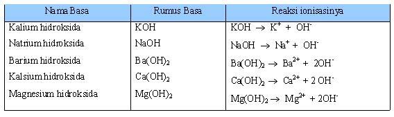 Tabel 1.6 Basa Kuat dan Reaksi Ionisasinya