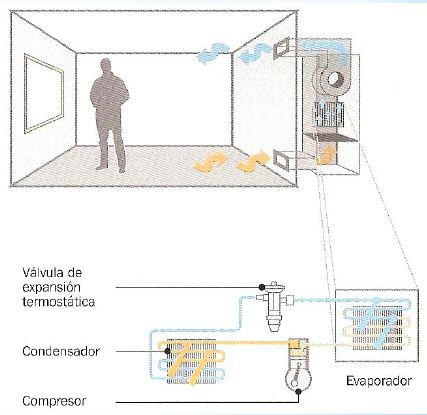 Sistema de aire acondicionado todo agua