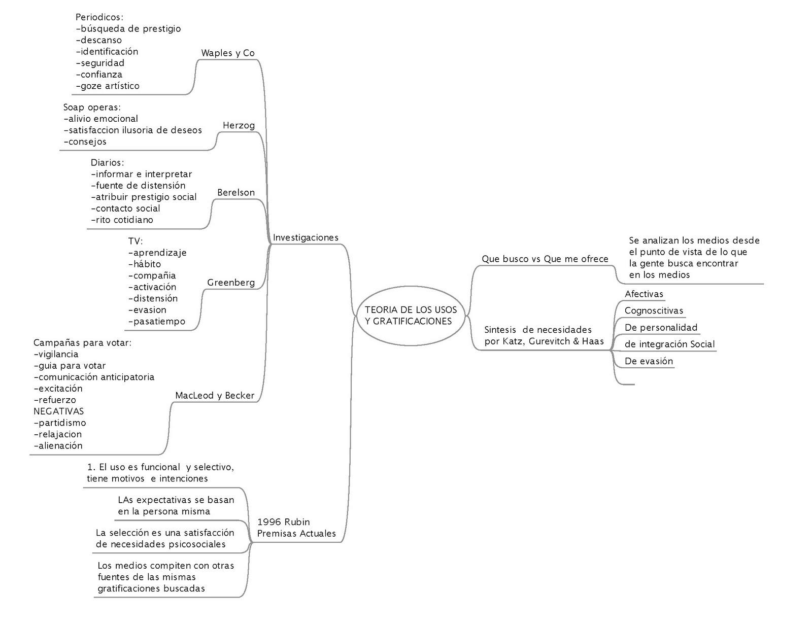 MODELO DE COMUNICACIÓN DE SCHRAMM | Teorías de la Comunicación