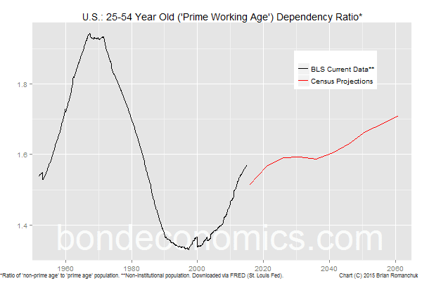 Chart: U.S. Prime Working Age Dependency Ratio
