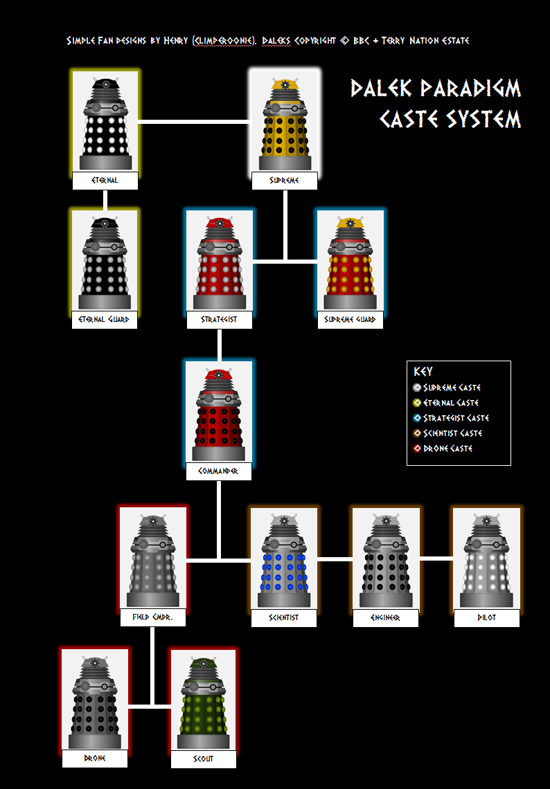 Building The New Paradign Daleks