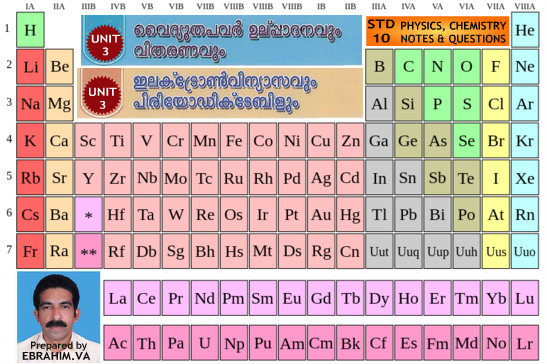 PHYSICS,CHEMISTRY - STANDARD 10 - NOTES & QUESTIONS