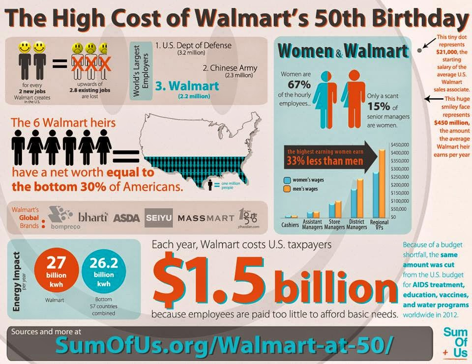 Walmart costs you money
