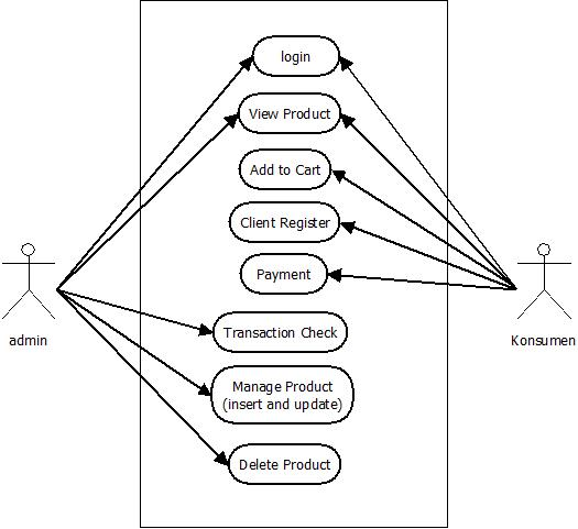 Scatter Dream Tugas 4 Membuat Use Case Sequence Class Er Diagram