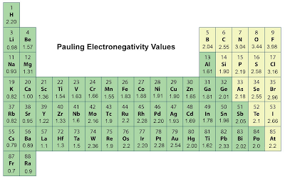 Periodic table electronegativity noble gases september 2012 an atoms electronegativity is affected by both its atomic number linus paulings electronegativity scale is urtaz Gallery
