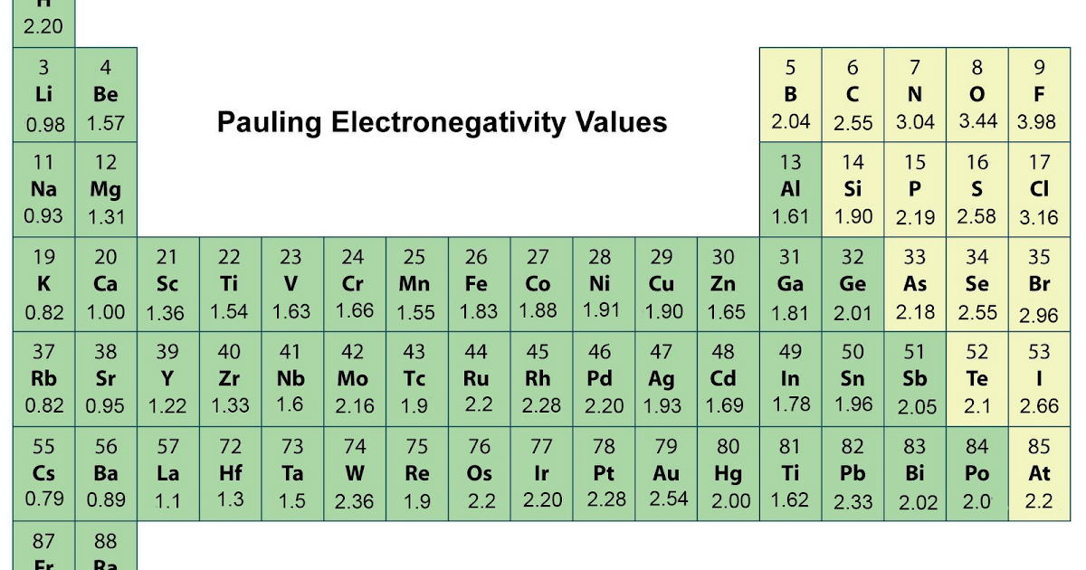 Periodic Table Electronegativity Noble Gases Pauling