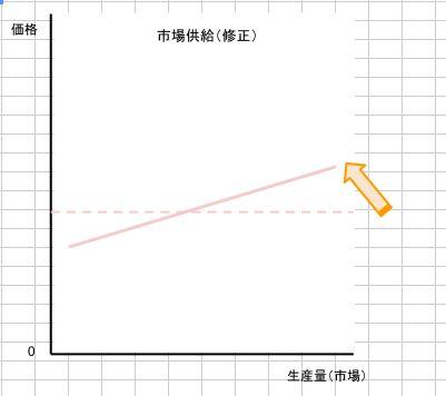 長期の供給曲線(修正)