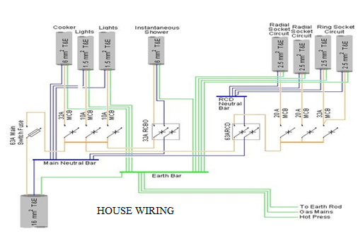 residential electrical wiring home wiring books codes the knownledge