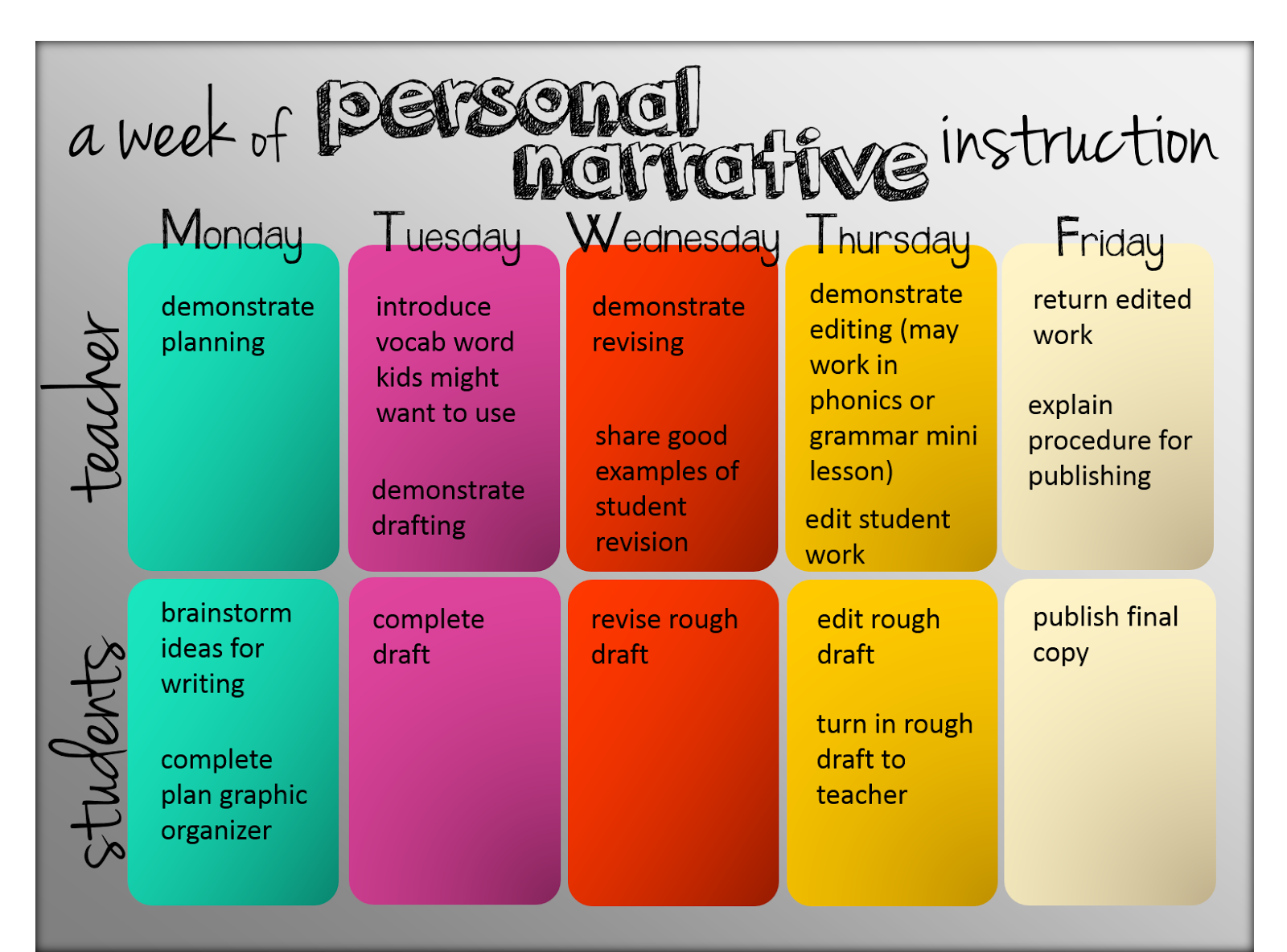 keys to writing a good narrative essay