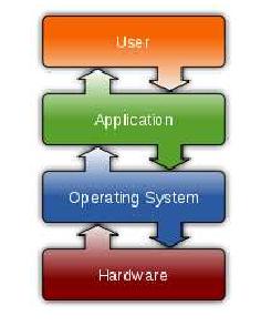 letak sistem operasi pada sistem
