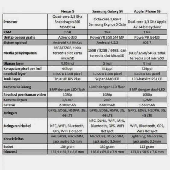 Perbandingan Nexus 5 dengan Galaxy S4 dan iPhone 5S