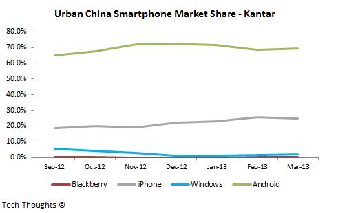 Urban China Smartphone Market Share - Kantar
