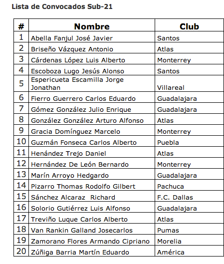 Mexicanos Convocados al Torneo Esperanzas de Toulon 2014