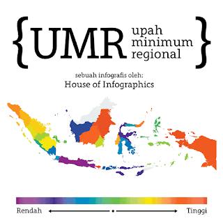 umr indonesia