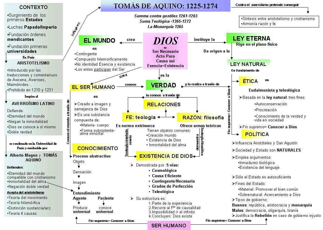 OBRAS ESCRITAS O INICIADAS DURANTE SU ESTANCIA EN PARÍS (1252-1259 ...