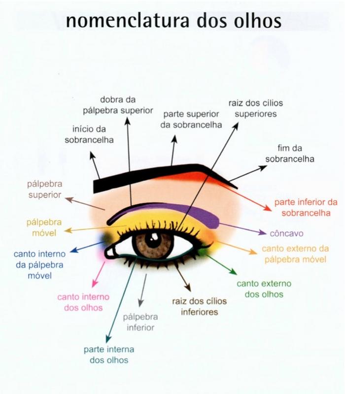 blog%2B3 - Conhecendo seu olho - Curso de Maquiagem Online e Gratuito #6