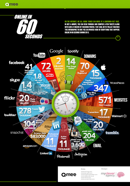 Infographic of what transpires on the Internet in just 60 seconds.