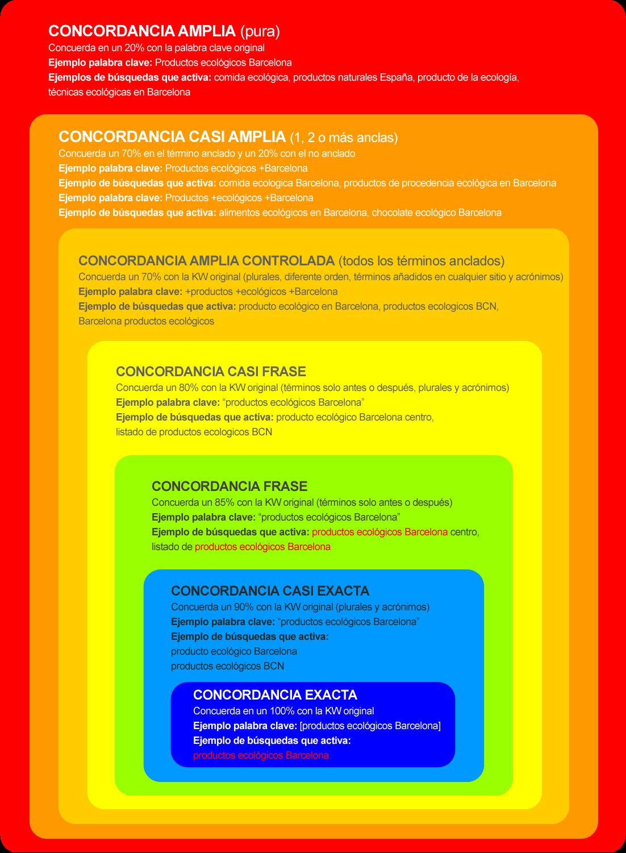 Adwords y Pago por Clic: Infografía de concordancias de palabras clave