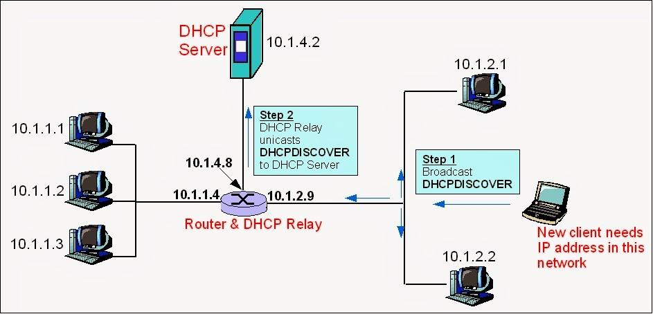 konsep DHCP Server