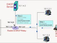 Cara Memberikan IP Addres Secara Otomatis di Linux Ubuntu 11.10