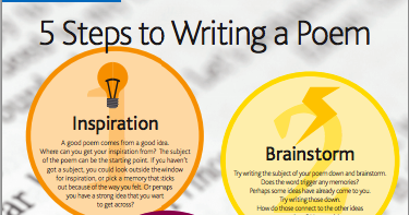 A Beautiful Classroom Poster On Steps for Good Writing