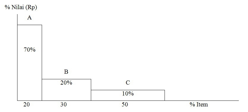 Sejenak farmasi analisis abc atau biasa disebut analisis pareto contoh analisis abc ccuart Choice Image