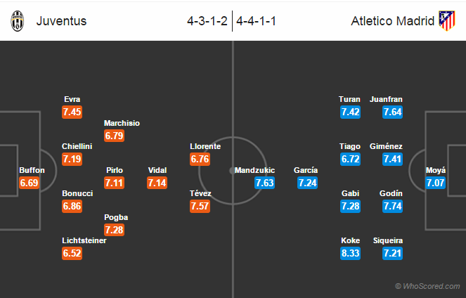 Possible Line-ups, Stats, Team News: Juventus vs Atlético Madrid