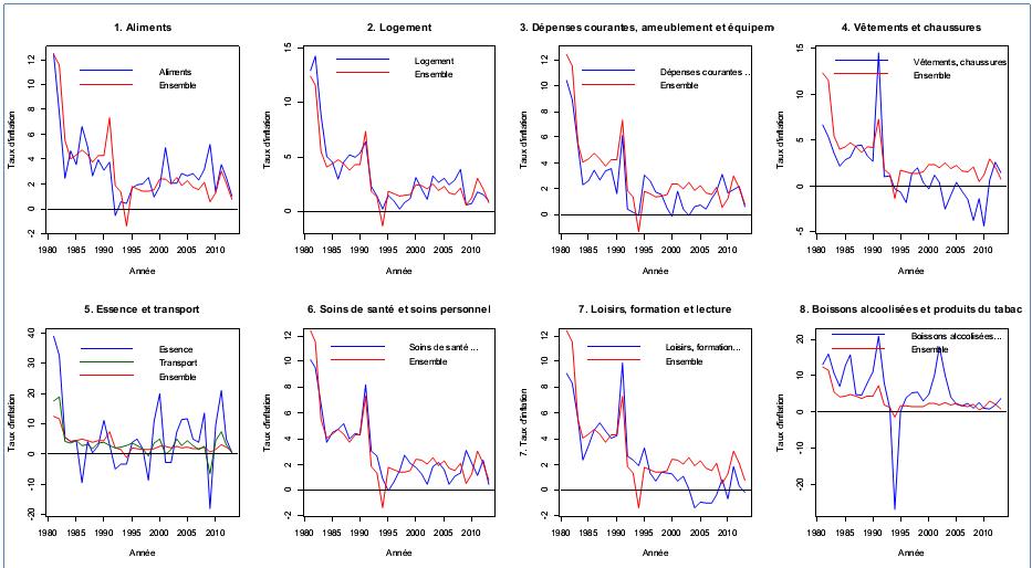 Taux d'inflation annuel par catégorie de produits, Québec, 1980-2013, calculs effectués à partir de données mensuelles publiées par Statistique Canada