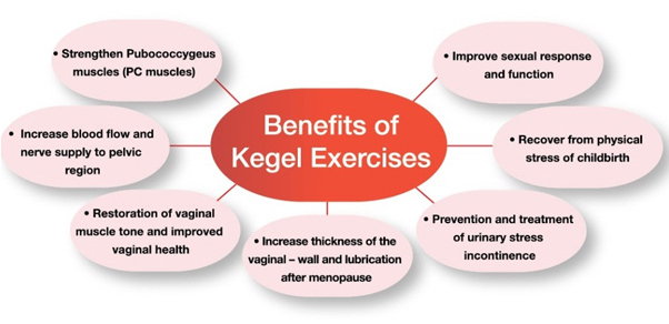 Kegel exercises and orgasims