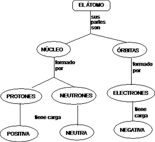 Cuentos de Don Coco: MAPA CONCEPTUAL DEL ÁTOMO || Cuentos ...