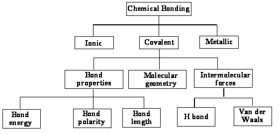 Types Of Chemical Bonds Worksheet Luxury Types Chemical Bonds moreover Ionic Bond Worksheet   Homedressage also 10 New Types Of Chemical Bonds Worksheet Images   grahapada as well Chapter 6 – Chemical Bonding moreover Ionic Bonding Worksheet Answers   Mychaume in addition Chem10 chemical bonding worksheet   ét fthMflM fiJ Edgf'filu likewise Types Of Chemical Bonds Worksheet Answers 37 Awesome Worksheet Types likewise Types Of Chemical Bonds Worksheet Answers   Lobo Black further Middle Chemical Bonding Worksheet  7081e77b0c50   Bbcpc furthermore  besides Types Of Bonding Diagram   Wiring Diagram furthermore Chemical Bonding Worksheet by Biology Buff   Teachers Pay Teachers as well Beautiful Valence Electrons Worksheet Chemistry Que atomic Chemical moreover Types Of Chemical Bonds Worksheet Middle Friction Lab Sun And as well Types Of Chemical Bonds Worksheet   Oaklandeffect further 12 1 12 3 Worksheet   Electronegativity and Chemical Bonding. on types of chemical bonds worksheet