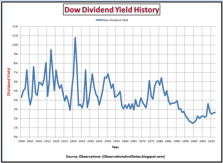 Dividend Yield: Definition and Tips - Dividend.com