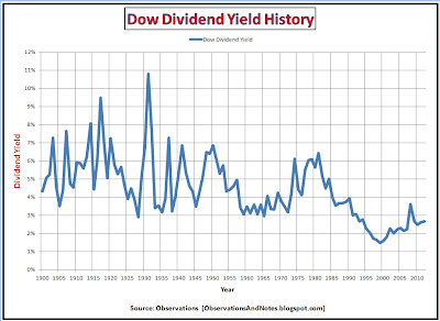 100 year history of stock market (Dow) dividend yield thru 2012