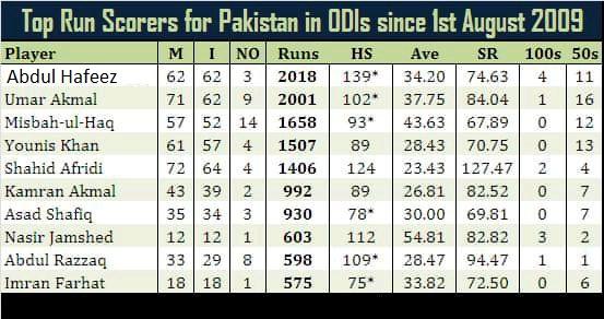 Pakistani Batsmen