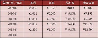 上汽集團(600104)  往績