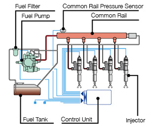 principles for gasoline fuel systems The basic design principles of the four-  gasoline engine management  to complement the finer fuel control, spark systems have increased in.
