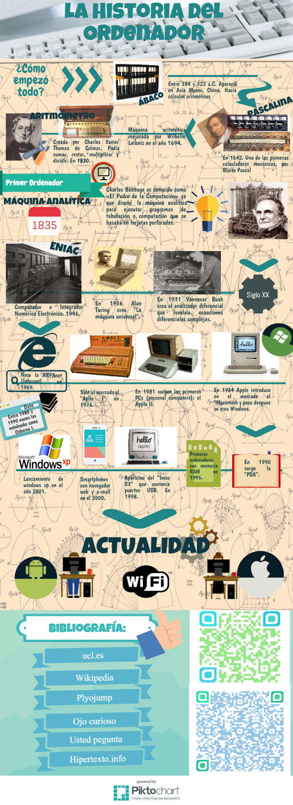 Infographic. History of Computer