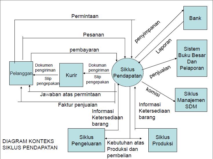 Sistem informasi akuntansi siklus pendapatan e diagram konteks siklus pendapatan ccuart Choice Image