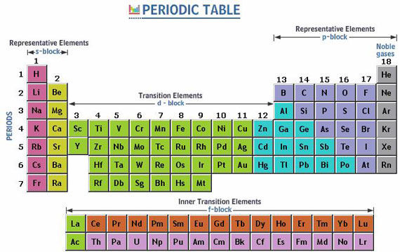 Science and technology august 2013 for Periodic table 85 elements