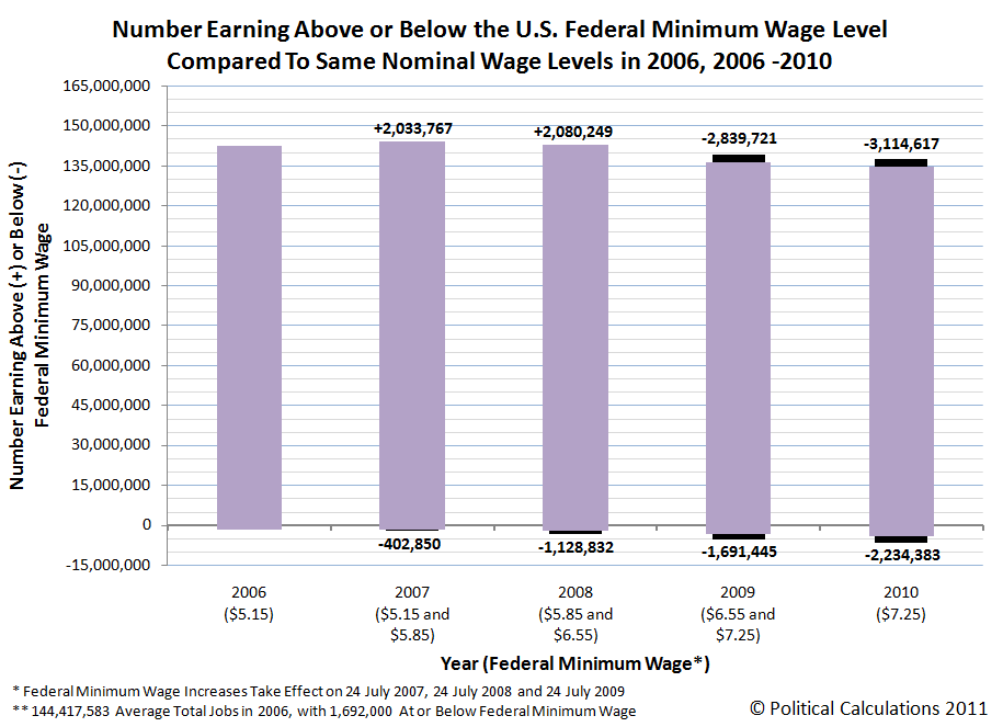 Number Earning Above or Below the U.S. Federal Minimum Wage Level Compared To Same Nominal Wage Levels in 2006, 2006-2010