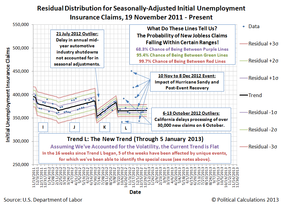 Closeup of Residual Distribution of U.S. Seasonally-Adjusted Weekly Initial Unemployment Insurance Claims, 19 November 2011 through 5 January 2013