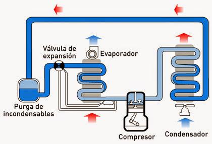 Tecnología de las cámaras de refrigeración