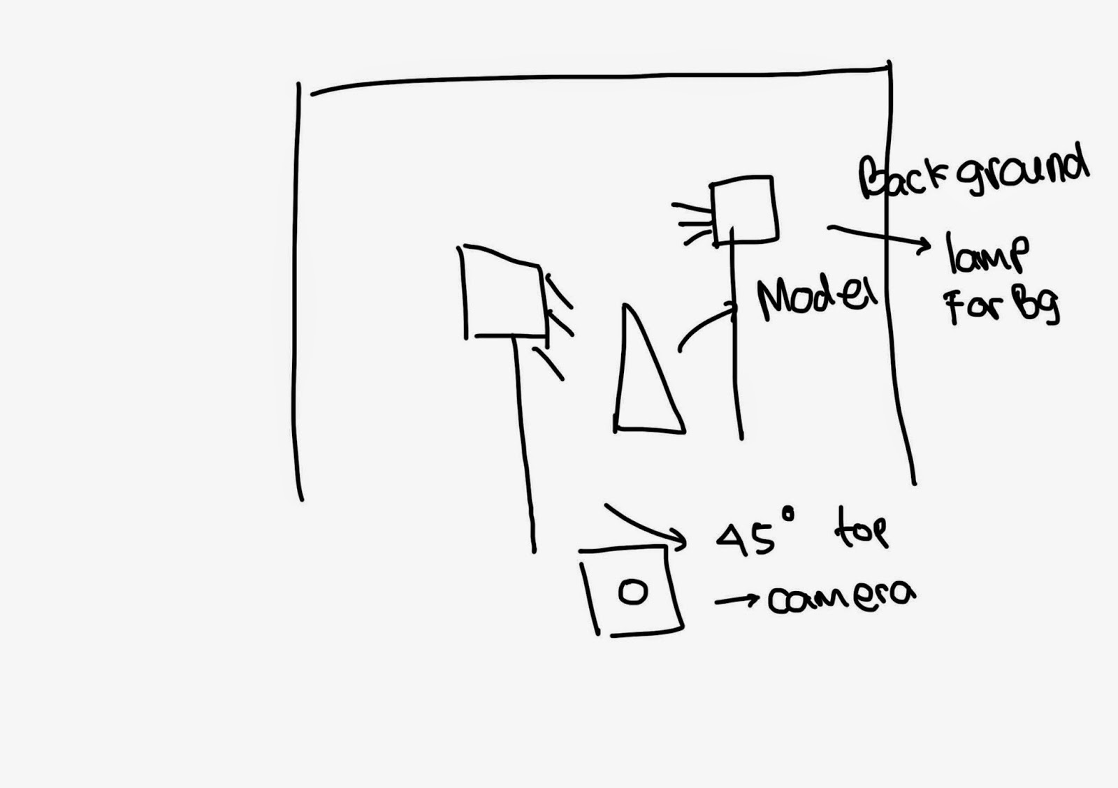 Lighting Setup In Finity Photography Diagram