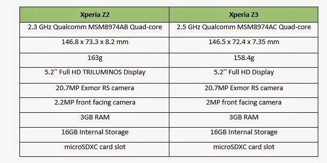 Xperia Z3'ün bütün özellikleri