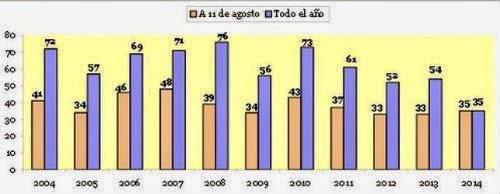 Mujeres asesinadas por violencia de género a fecha de 15 de agosto de 2014.