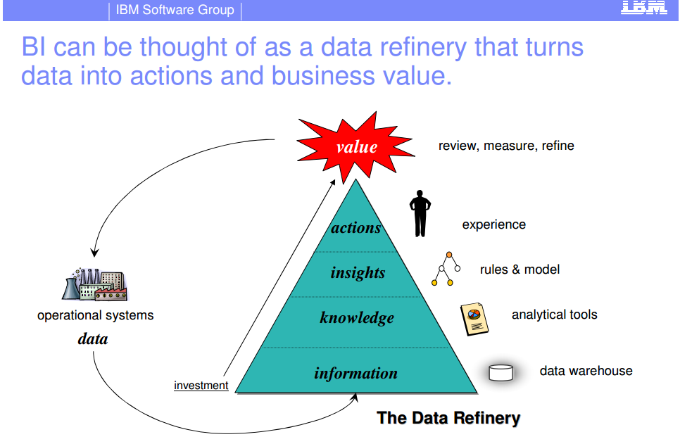 cig turning data into information Use conditional logic in sequel data access to convert your ibm i data into meaningful information get help turning data into information meet the author.