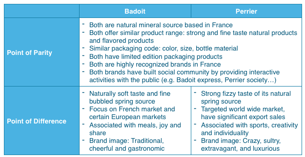 matrice bcg evian Looking for the best pepsico inc swot analysis click here to find out pepsico's strengths, weaknesses, opportunities and threats.