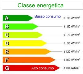 La classe energetica